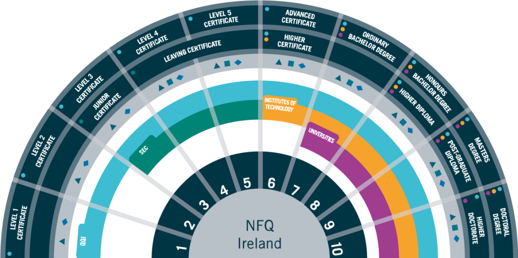 The National Framework of Qualifications Ireland.